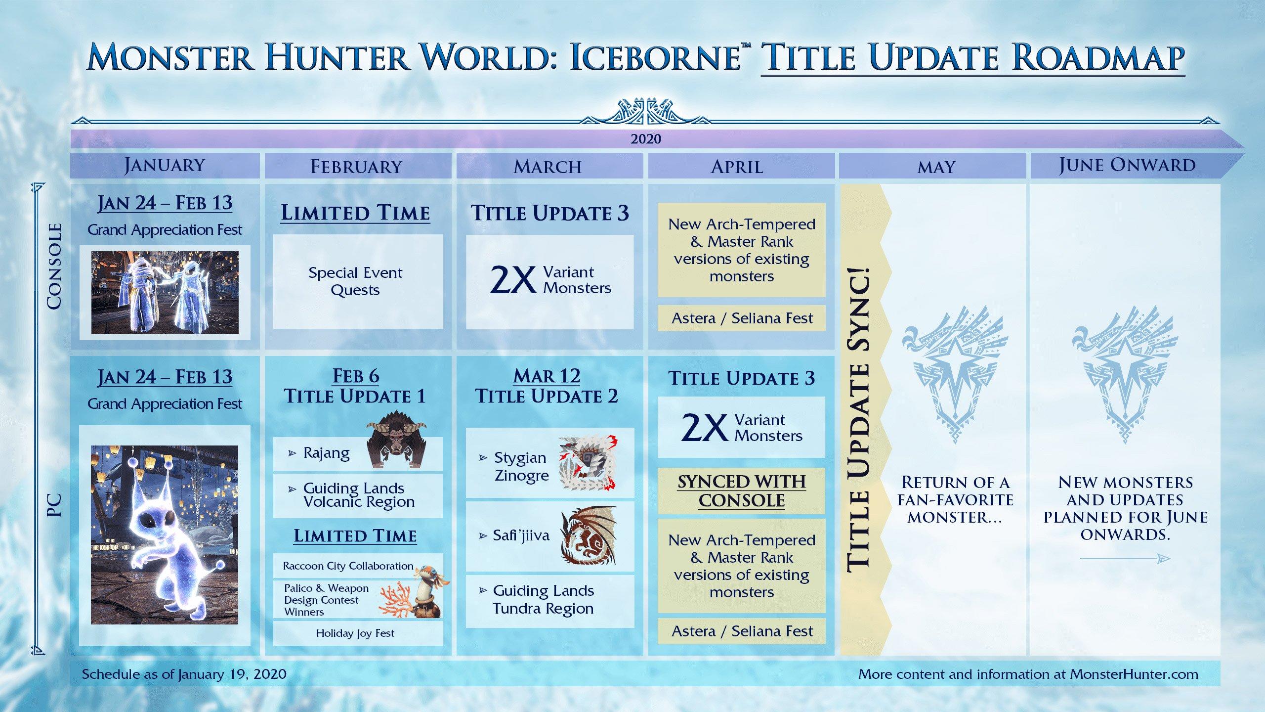 Feuille de route Monster Hunter World: Iceborne 2020